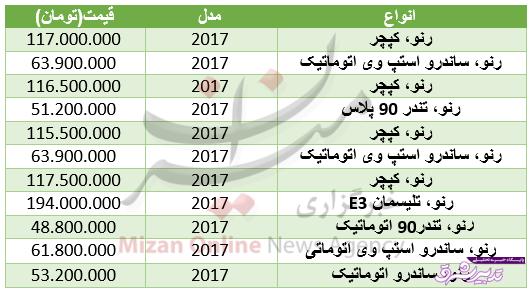 تصویر از قیمت انواع خودرو رنو در بازار