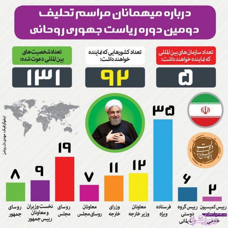 تصویر از اینفوگرافیک   درباره میهمانان مراسم تحلیف دومین دوره ریاستجمهوری روحانی