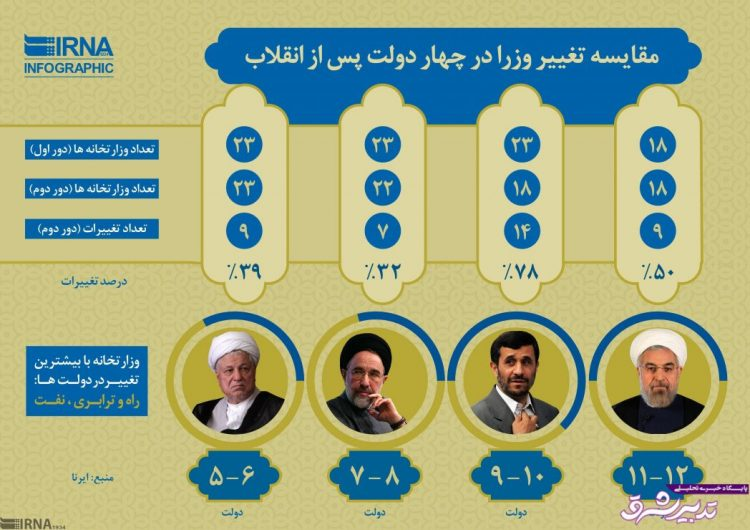 تصویر از اینفوگرافیک | مقایسه تغییر وزرا در چهار دولت پس از انقلاب