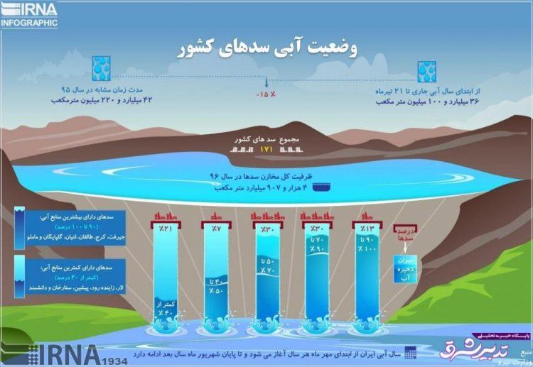 تصویر از اینفوگرافیک | وضعیت آبی سدهای کشور چگونه است؟