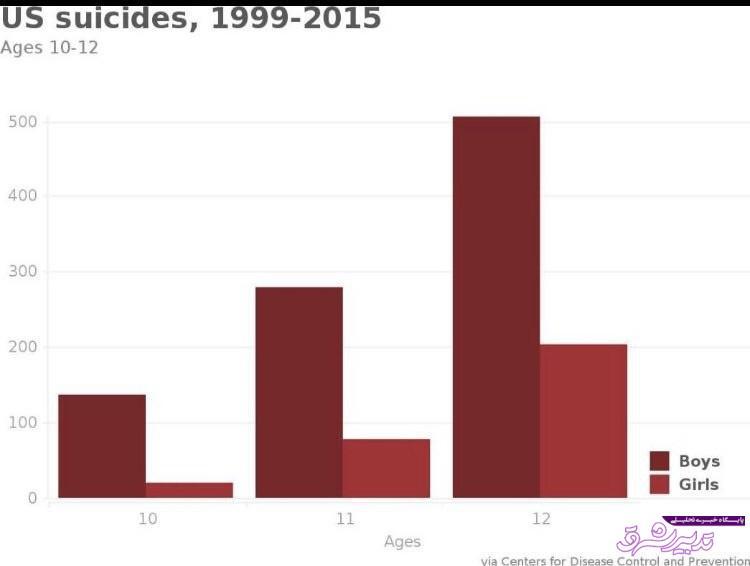 تصویر از خودکشی در کودکان؛ بحرانی که هنوز هم نادیده گرفته میشود