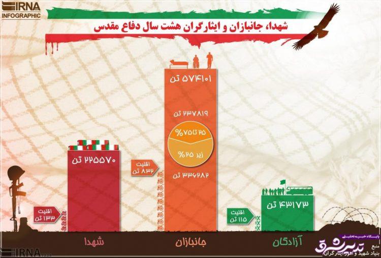 تصویر از اینفوگرافیک   آمار شهدا، جانبازان و ایثارگران هشت سال دفاع مقدس