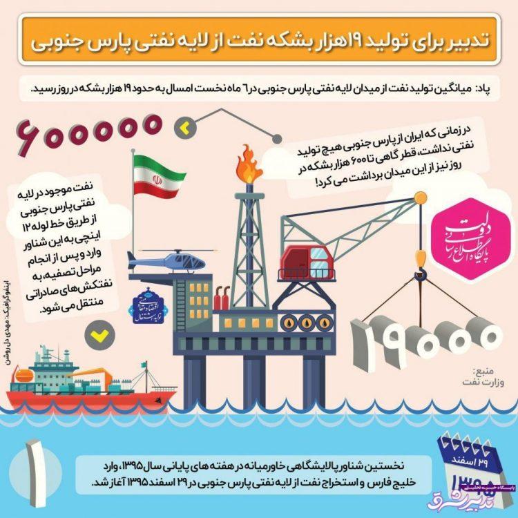 تصویر از اینفوگرافیک | تولید ۱۹هزار بشکه نفت از لایه نفتی پارس جنوبی