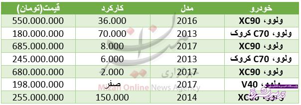 تصویر از قیمت خودرو ولوو در بازار