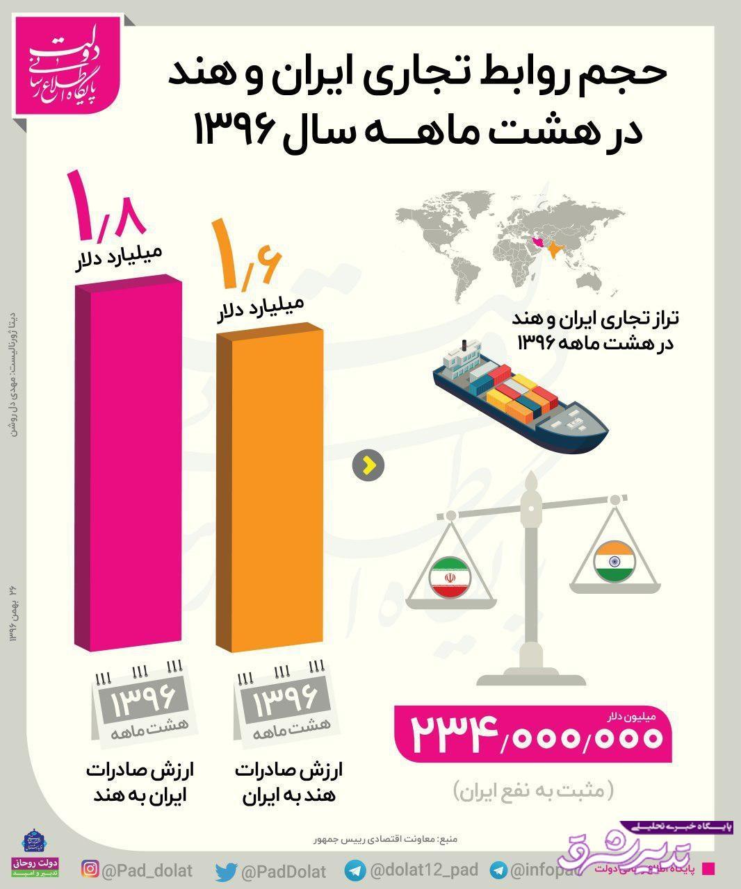 تصویر از اینفوگرافیک | حجم روابط تجاری ایران و هند در سال ۹۶