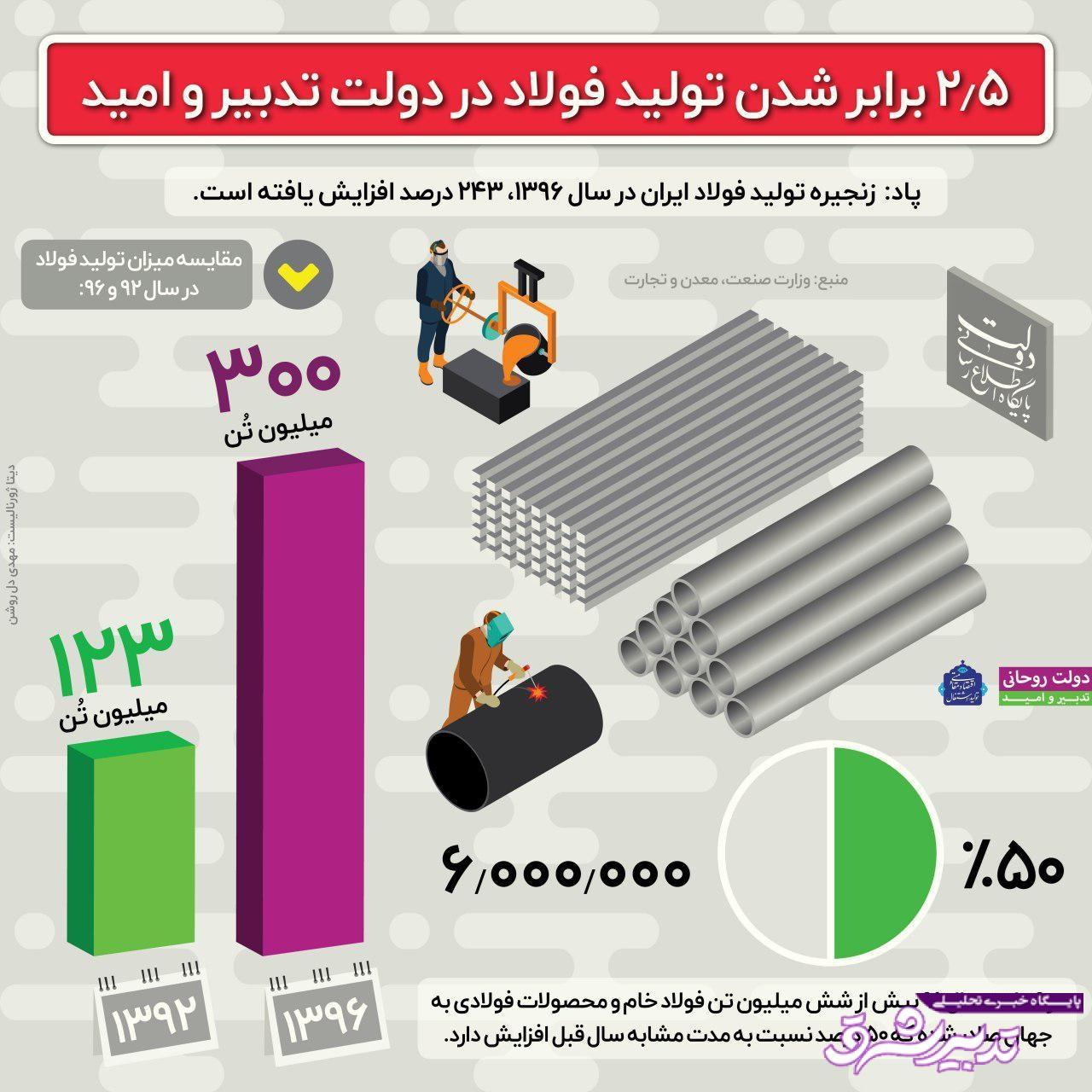 تصویر از اینفوگرافیک | مقدار تولید و صادرات فولاد در دولت در ۹ ماهه سال ۹۶
