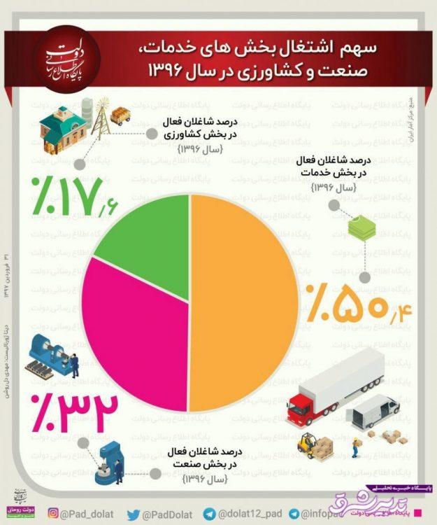 تصویر از اینفوگرافیک | شاغلان کشور در کدام بخشها مشغول به فعالیتند؟