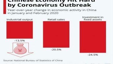 تصویر از شوک دوم کرونا به اقتصاد چین